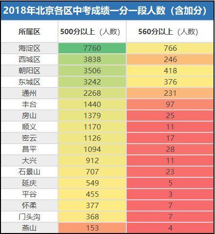 固原中考成绩�z*_2018年北京市中考成绩今日发布!来看看一分一段人数