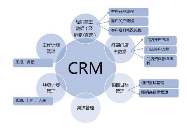 家政crm系统主要有哪些功能 窍门在这里