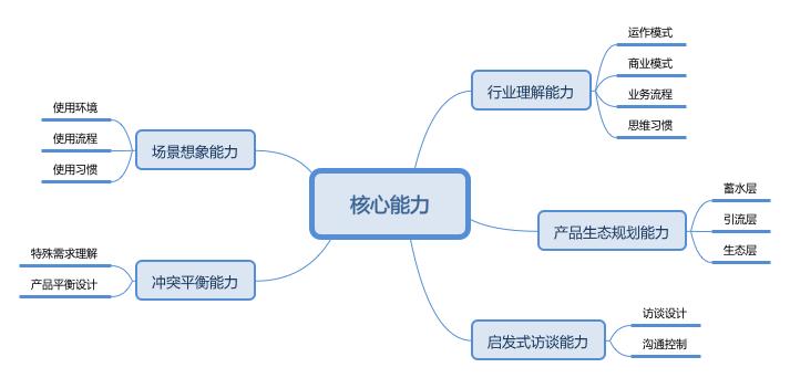 产业智能互联网中,一个生态产品经理的核心技