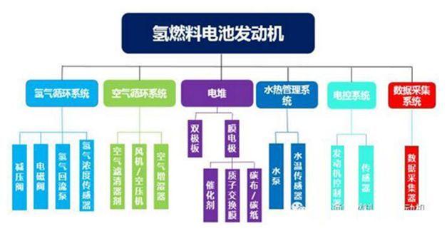 """如何理解中国""""电电混合""""氢能汽车技术路线?"""