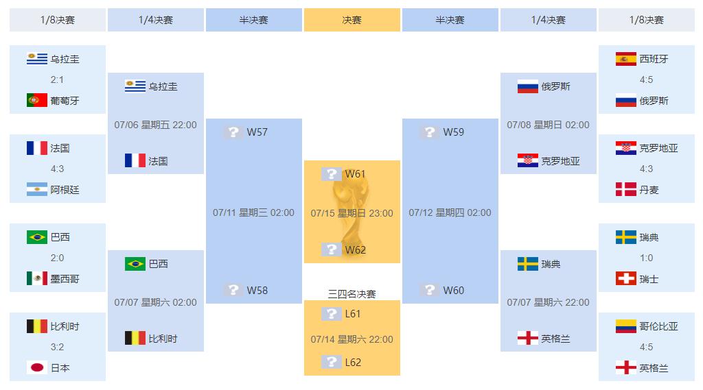 组图:克罗地亚16强之旅 开赛以来未尝败绩晋级