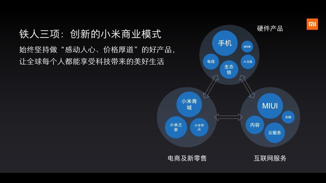 """科技 正文  而且,小米""""铁人三项""""商业模式表明,小米是一个交叉销售,生图片"""