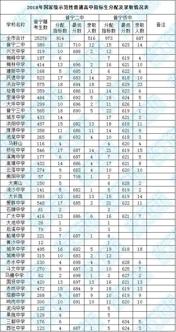普宁录取放榜!各指标公布最低分数线中考(附学校高中沧州详情图片