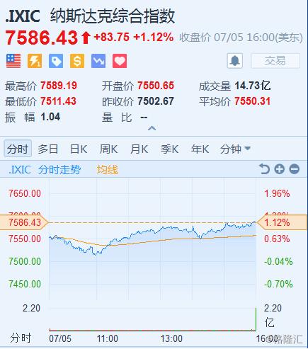 昨日美股科技股普涨,美联储会议纪要没有停止加息迹象