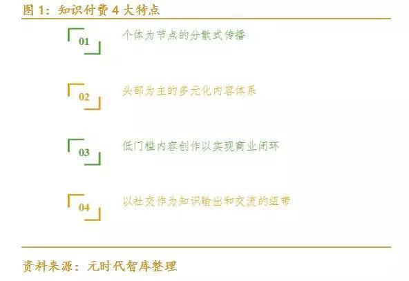百人牛牛群:seo知识是什么:有哪些好用的知识付费工具