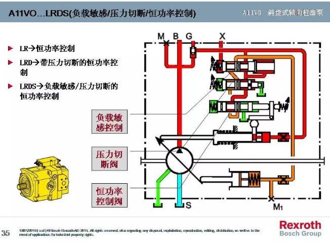 力士乐a11vo变量柱塞泵压力流量功率控制图解