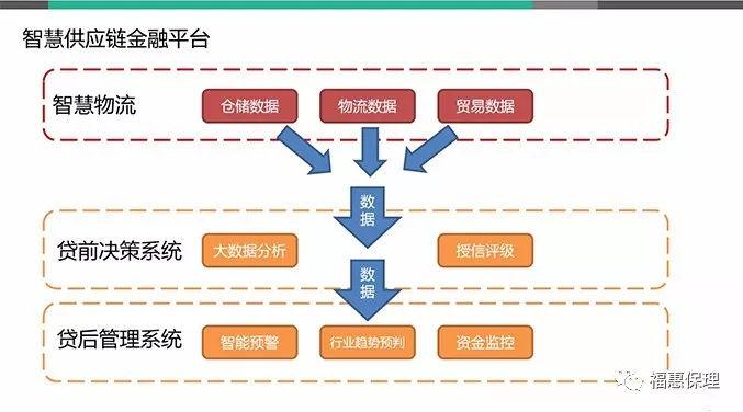 圣盈信-福惠保理:新形势下医疗物流企业经营模式创新
