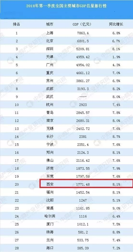 西安GDP增速为什么慢_西安gdp比例
