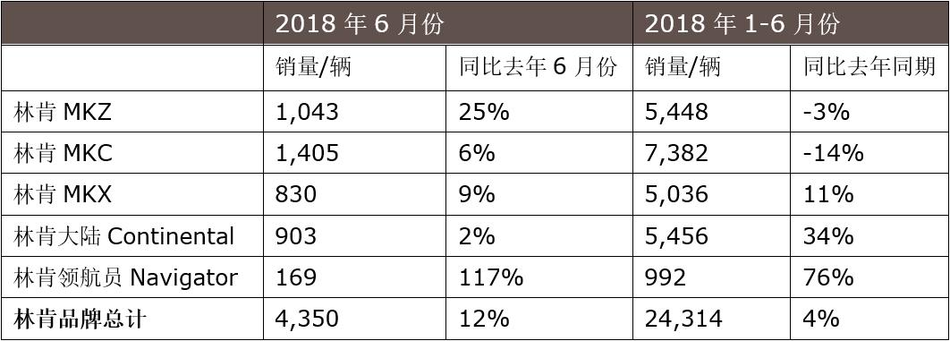 今年上半年,林肯在中国的销售额增长了4%,到年底将有125个林肯中心