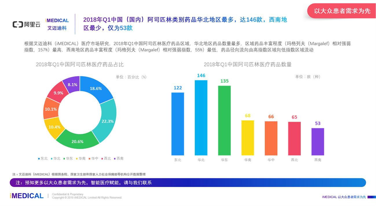 艾迈迪科(imedical):2018年q1中国阿司匹林药品市场图片