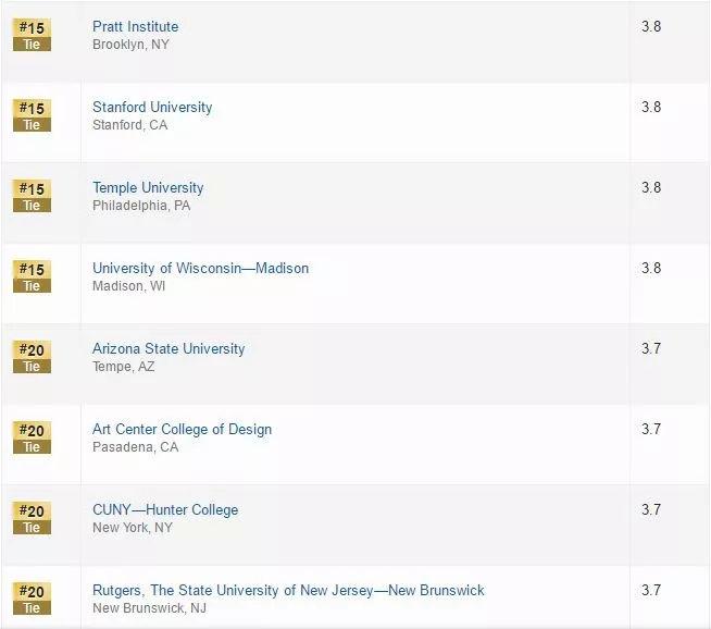 2019USNews美国大学研究生专业排名,足足12个学院!