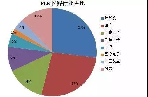 pcb下游行业占比