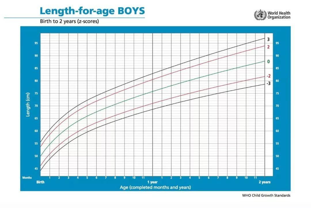 母婴 正文  世卫组织 0-2 岁女孩体重-身长生长曲线图