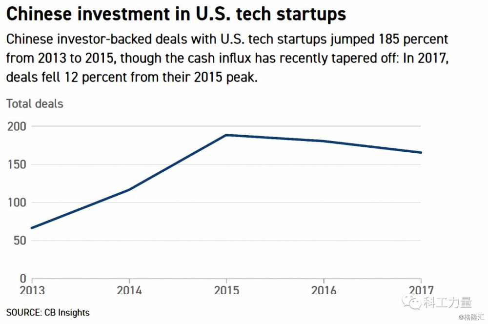 特朗普加强CFIUS权限 硅谷企业为中资鸣不平?