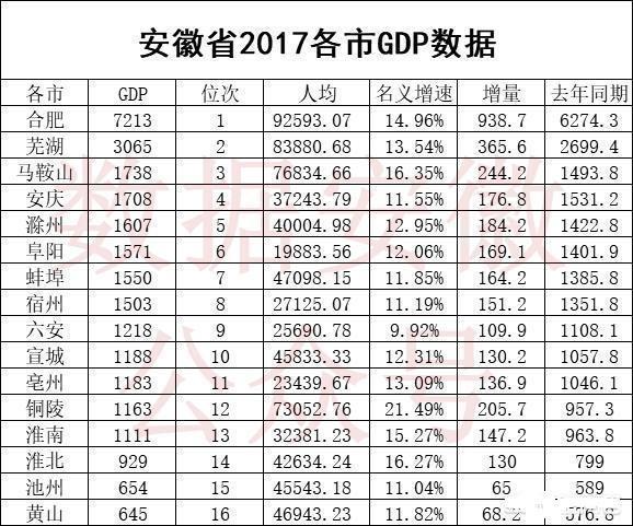 2019安徽各市gdp_2019年上半年安徽各市gdp 数据,看铜陵排第几