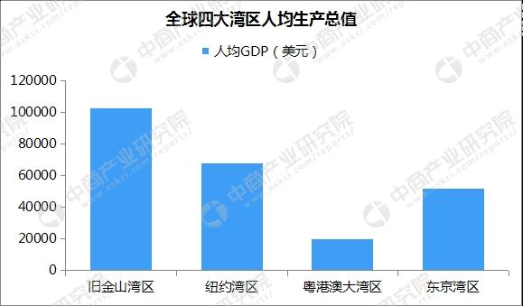 2017年大湾经济总量约_粤港澳大湾区图片