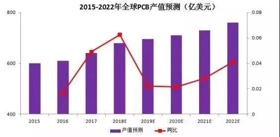 全球PCB产值预测