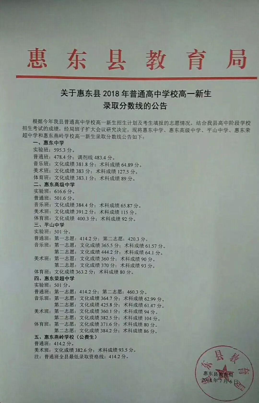 2018惠州中考录取分数线汇总 惠城 惠东 博罗 龙门