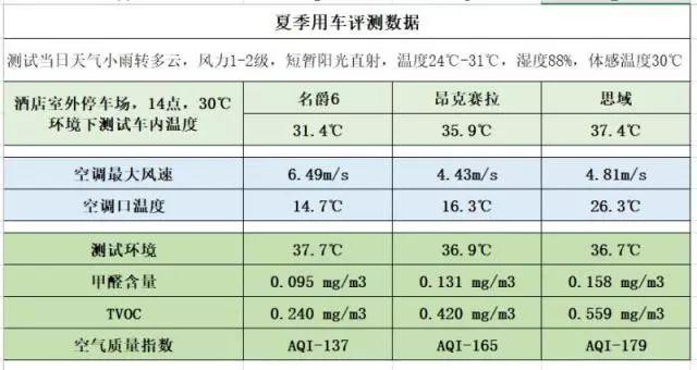 高温酷暑体验全新名爵6夏日大作战_pk10用5000千一天赢1千