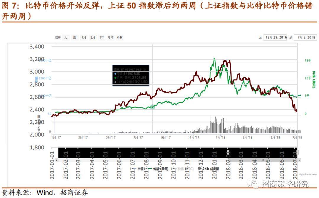 【招商策略】极度悲观情绪的修复——A股投资策略周报(0708)