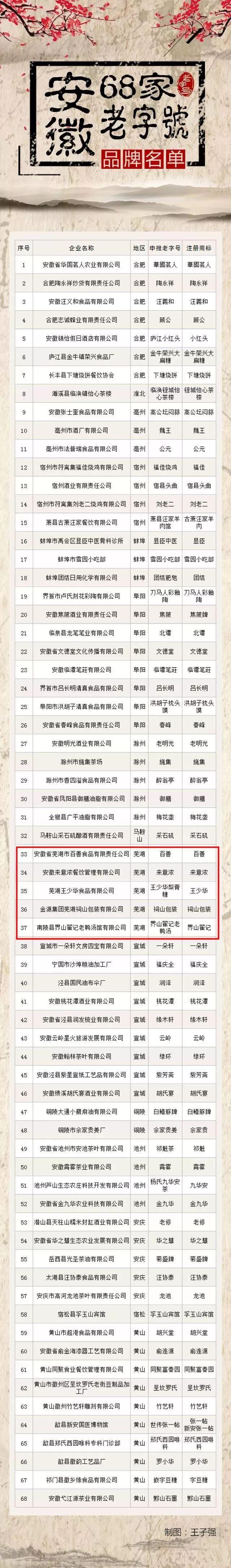 安徽老字号名单公布,芜湖4大餐饮美食实力上榜,你都吃过吗?