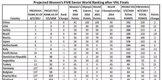 女排世界最新排名正式出爐,中國女排又居世界第一,你怎么看?