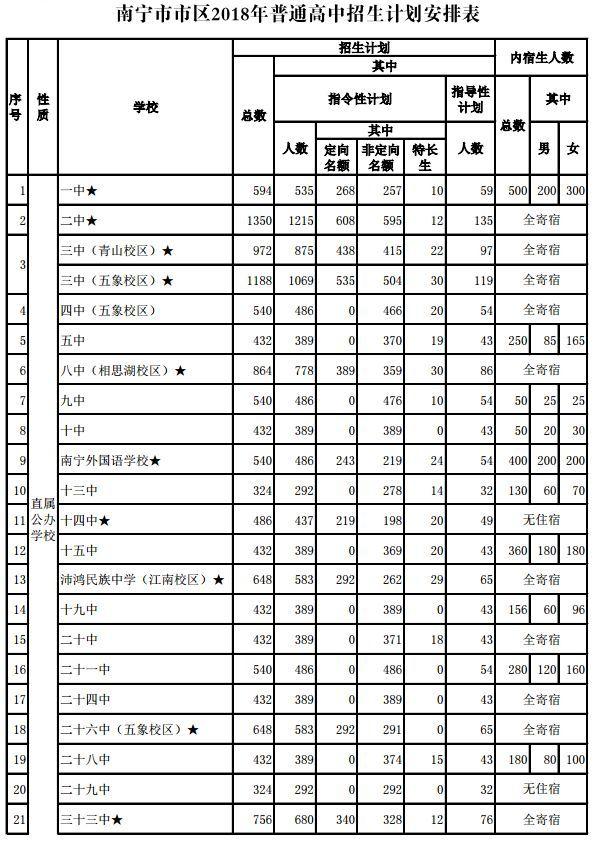 2018年南宁普通高中招生初中有哪些梁平图片
