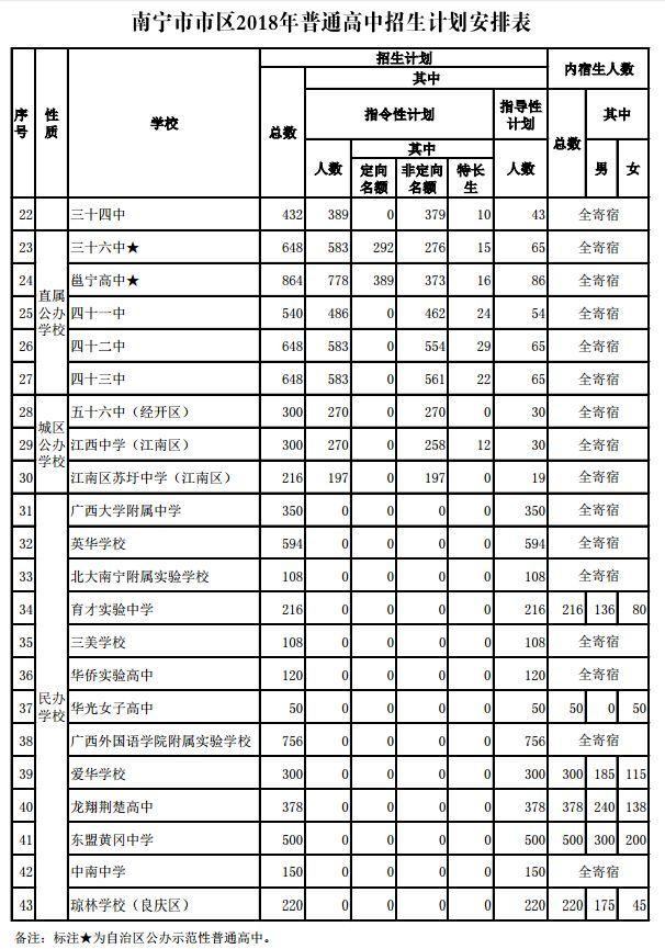 2018年郑州普通高中v成绩排名成绩南宁初中图片