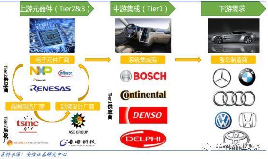 汽车电子全球格局剖析,国内的机会在哪里?