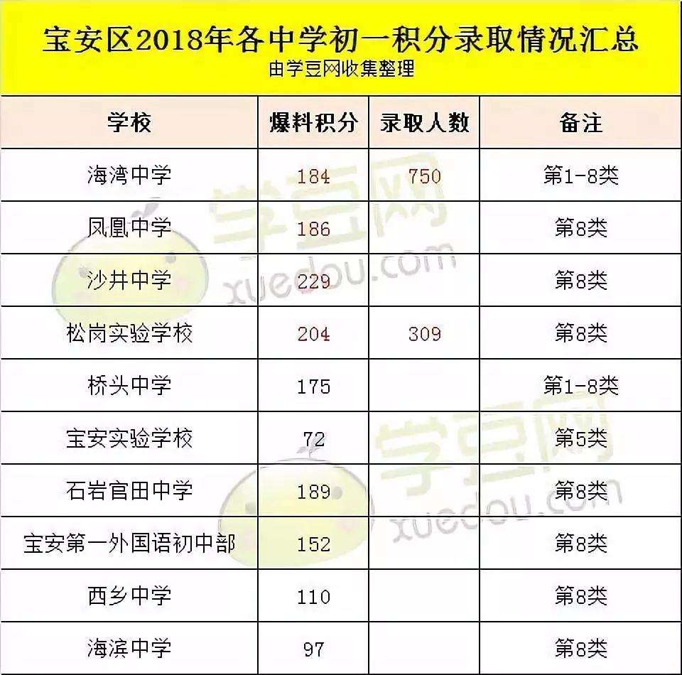2018深圳10区初一录取初中大解题,有些积分数学还上不满分过程学校曝光的图片