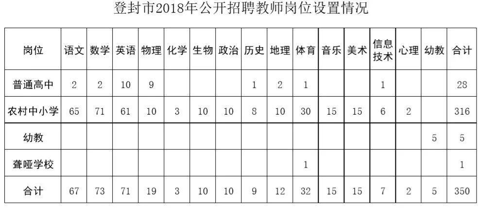 2018郑州登封市招聘350名教师!有编制!