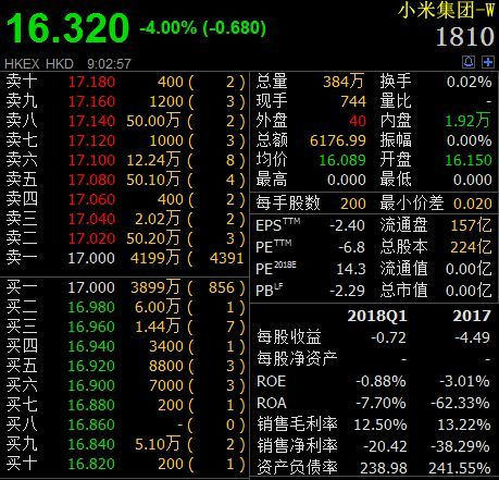 小米港股上市首日遭遇破发 雷军称上市就意味着成功