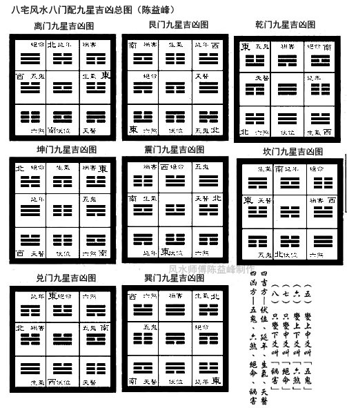陈益峰:八宅风水之八灶配八门吉凶