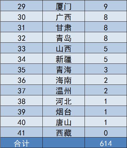 从行政处罚决定书处罚的金额上来看,深圳、江苏和河南,位列前三名,分别为604.4万元、604.1万元和590万元。