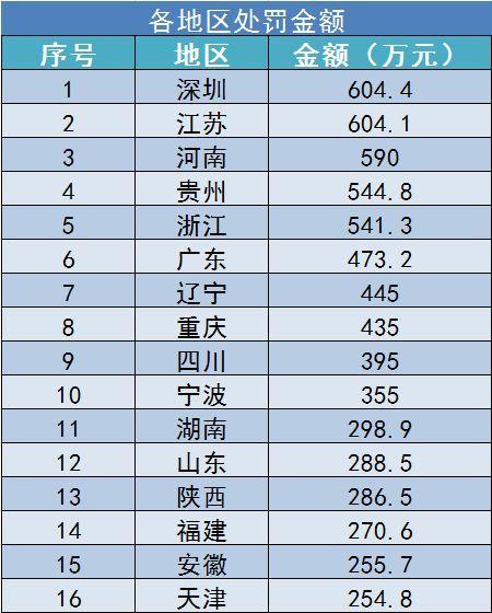 上半年保险业处罚统计出炉!哪个省罚款最高?哪家公司被罚最多?