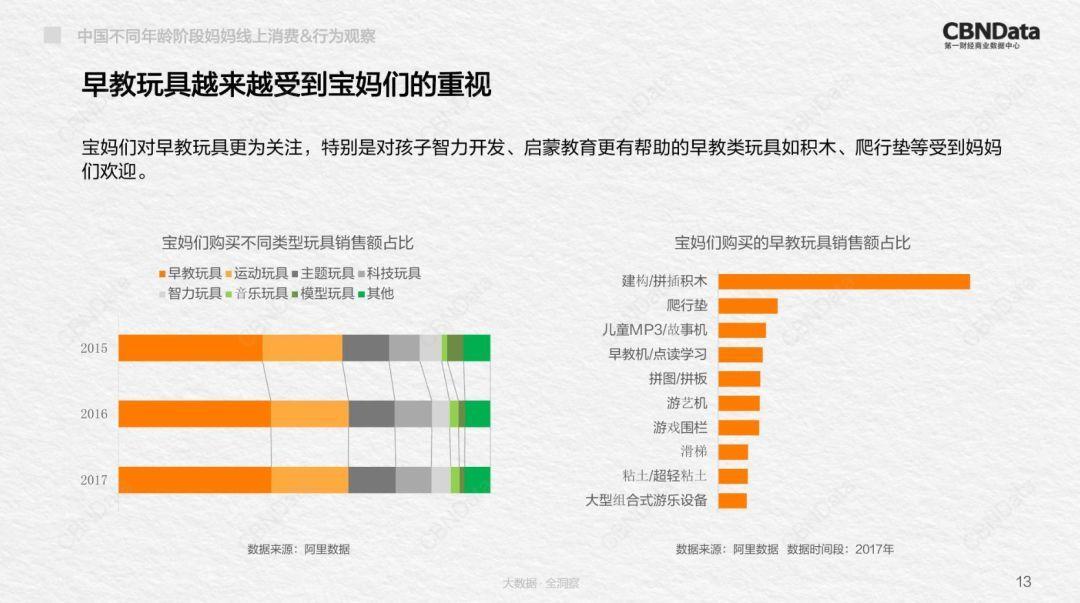 """2018中国不同年龄段妈妈线上消费行为观察报告,从买买买透视""""妈"""