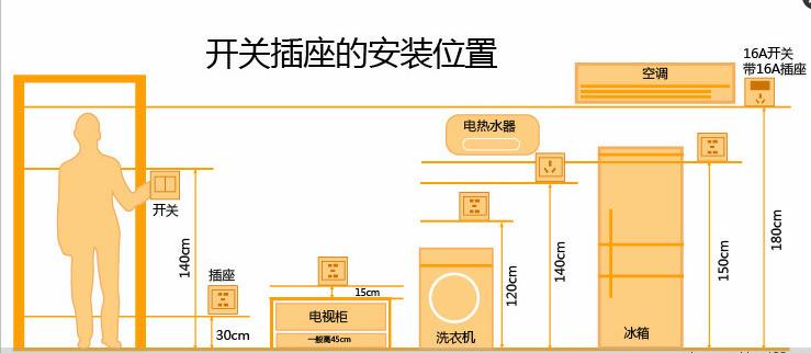 北京家庭装修全屋开关插座如何规划,如何合理布置,装在这些地方更方便。