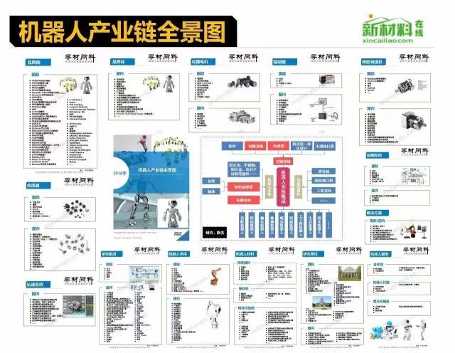 无刷电机霍尔元件,工业机器人产业链全景图,伺服与运控是重头戏