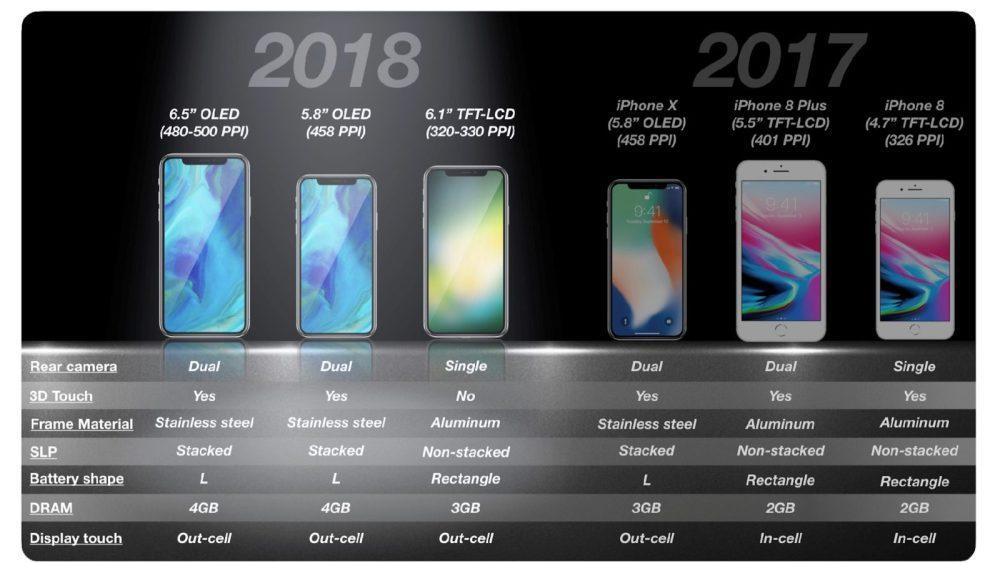 """6.1""""LCD新iPhone关注度最高 这里是爆料汇总"""