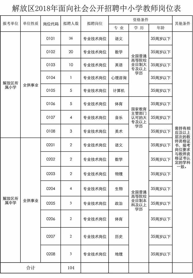 2018年焦作解放区招聘104名教师!有编制!