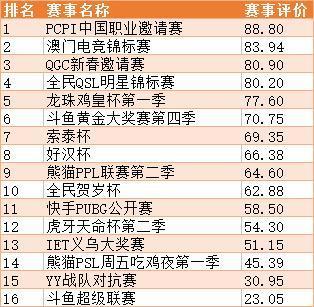 绝地求生中国PUBG战队及赛事排行榜:OMG登顶榜首