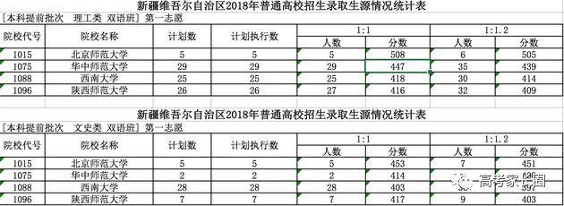 闽江学院录取分数线_2018高校在各省提前批录取分数线公布!部分省市录取结果可查