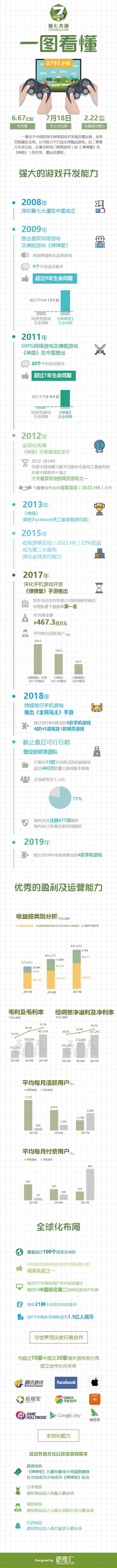 一图看懂新股第七大道(0797.HK):中国领先的网络游戏开