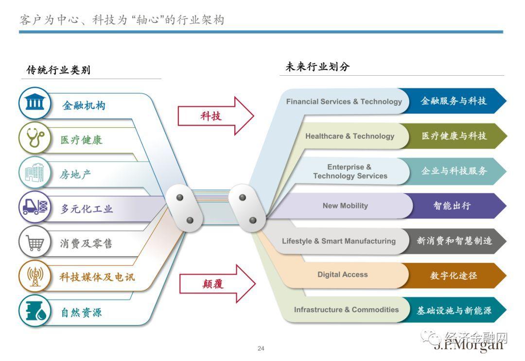 科技革命时代投行的定位和发展:200年来首次的变革构想