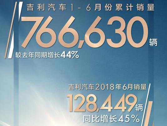 吉利上半年销量累计76.66万辆,年度销量目标不成问题,已完成49%
