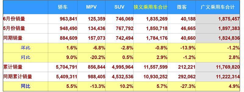 看似反常的6月份乘用车市场,暗藏市场压力及竞争格局 - 周磊 - 周磊