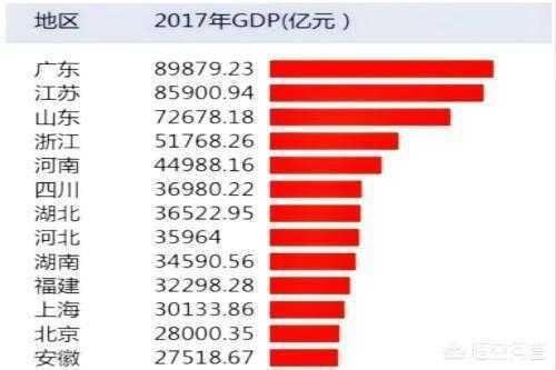 人口过亿的省_谁在养中国