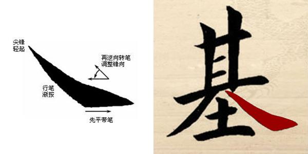书法捺的写法 平捺和斜捺的区别及运用