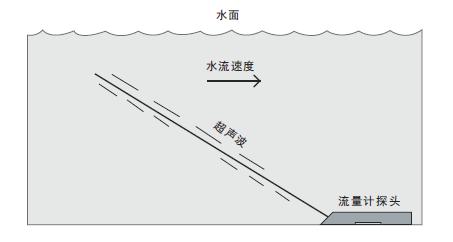 非满管流量计-多普勒超声波流量计是首选,国内精度最高