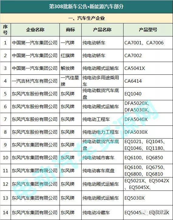 工信部第309批新车公告——新能源汽车部分